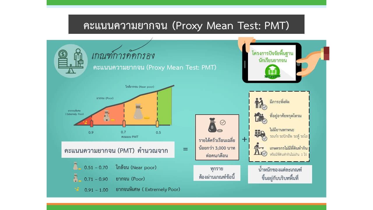 คะแนนความยากจน (proxy Mean Test : PMT)
