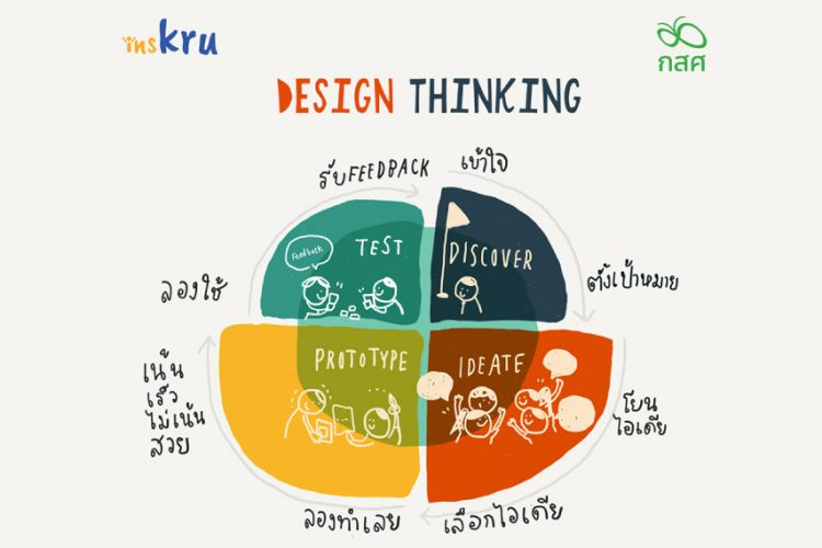 Design Thinking การออกแบบโดยใช้คนเป็นศูนย์กลาง