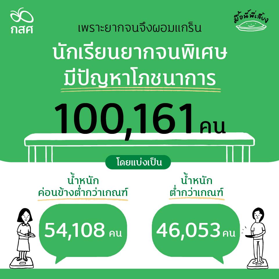 ติดตามสถิติทุพโภชนาการของนักเรียนยากจนพิเศษในไทย