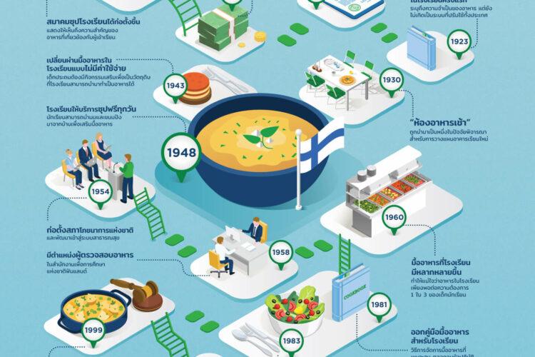 การลงทุนอาหารเช้าในโรงเรียนเพื่อประสิทธิภาพการเรียนรู้